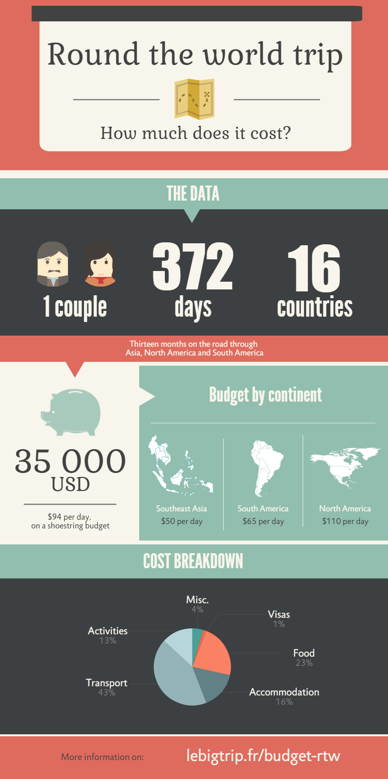 Budget round the world trip, Asia, North America, South America