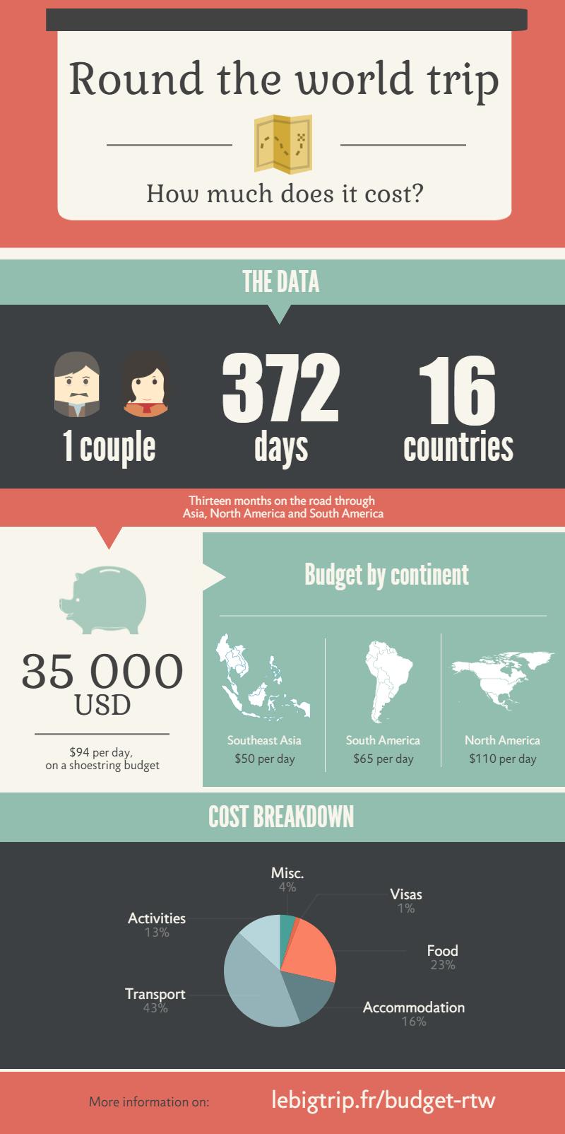 Budget round the world trip, Asia, North America, South America